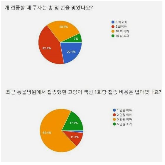 """""""반려견 백신 가정접종  동물병원 예방접종 비해 2 10배 싸""""   일간스포츠.png"""